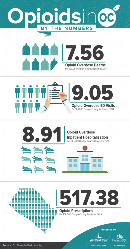 Opioids in Orange County by the Numbers