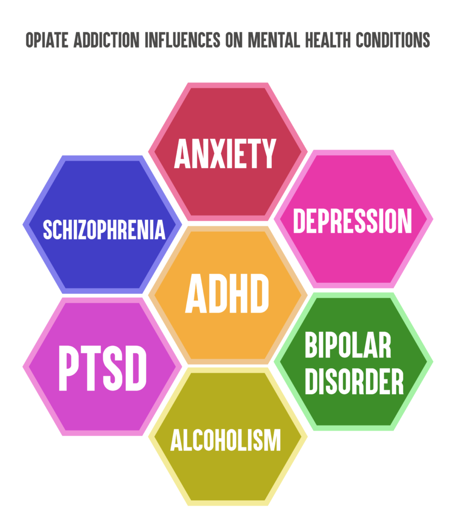 mental health and addiction
