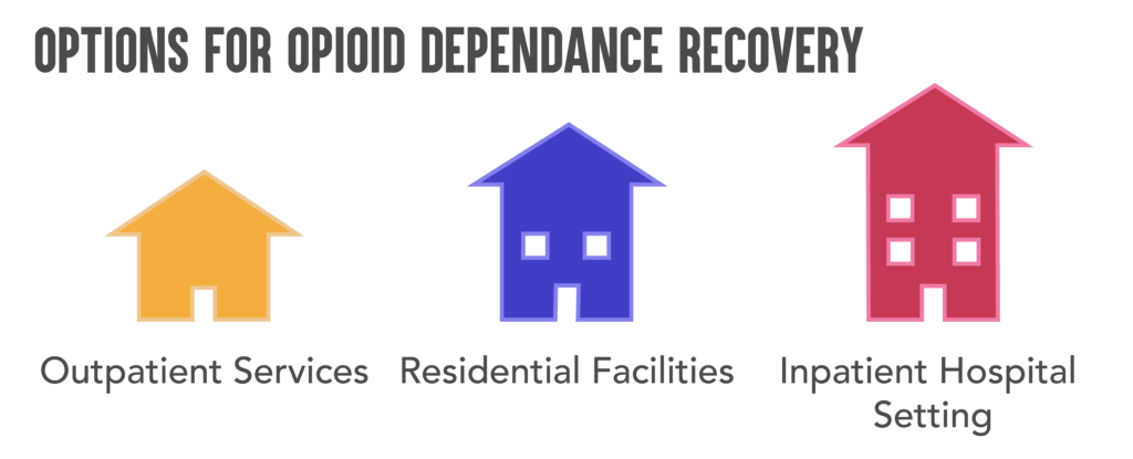 Opioid Abuse Treatment Options