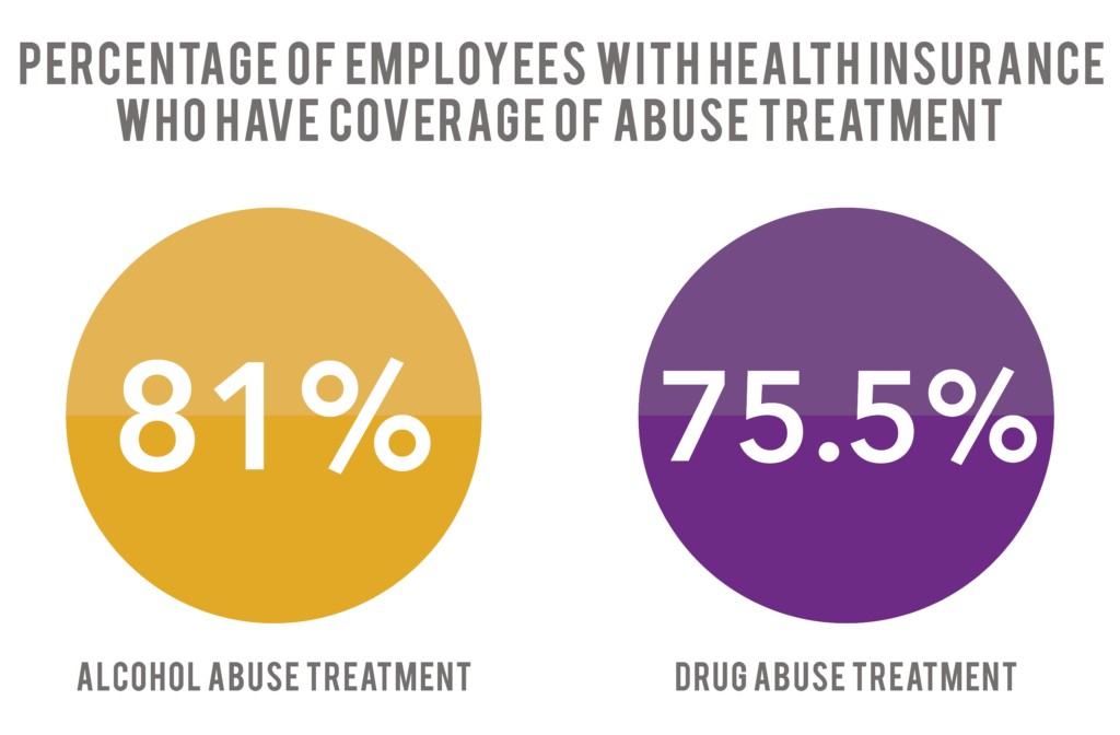Employees Insurance Addiction Treatment
