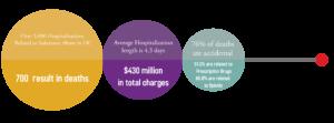 Orange County Addiction Statistics