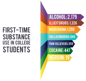College Addiction First Time Substance Use