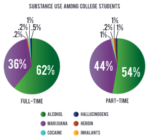 Substance Use Among College Students
