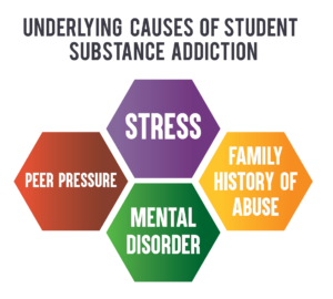 underlying causes of substance abuse