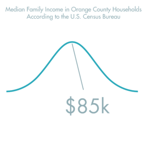 Drug & Alcohol Treatment Options in Southern California - Median Family Income